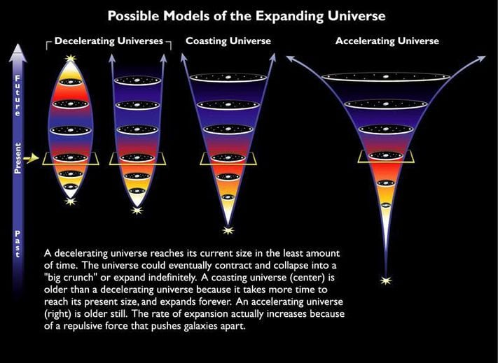 Here's how the Universe Could End: The Main 5 Theories