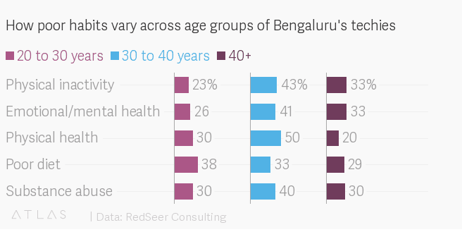A chart that represents the different health problems experienced by various age group's in Bengaluru's IT sector.