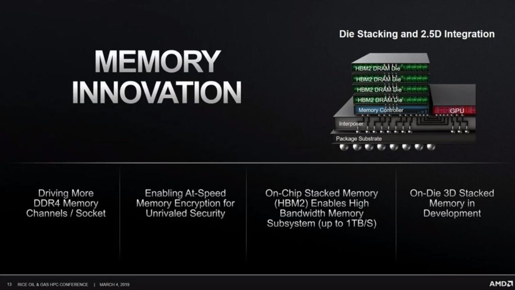 AMD Stacked 3D Memory