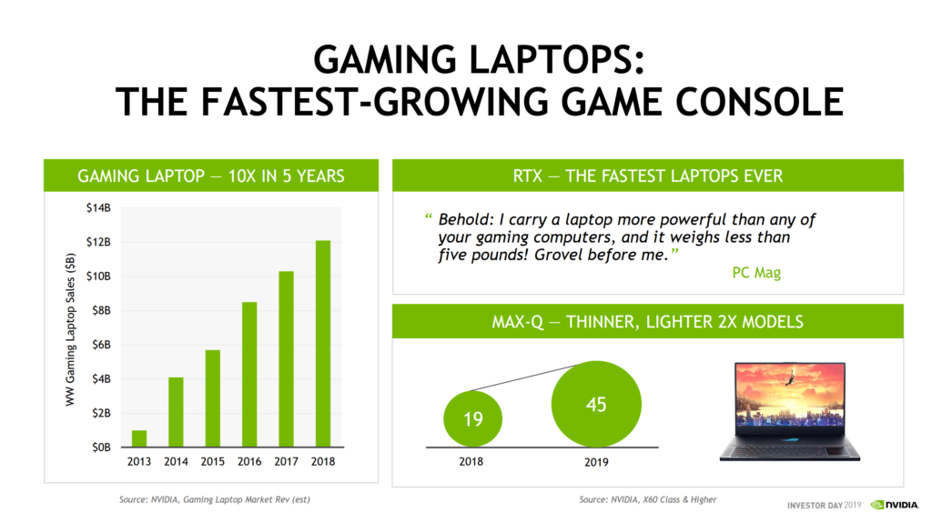 NVIDIA's RTX 20 Series Turing GPUs Outsold Pascal by Almost 50%