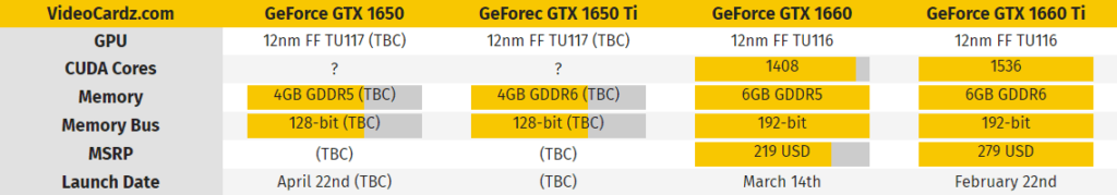 Nvidia GeForce GTX 1650 leaked Benchmark and Release Date
