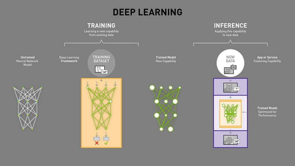 Deep Learning Training and Interference comparison
