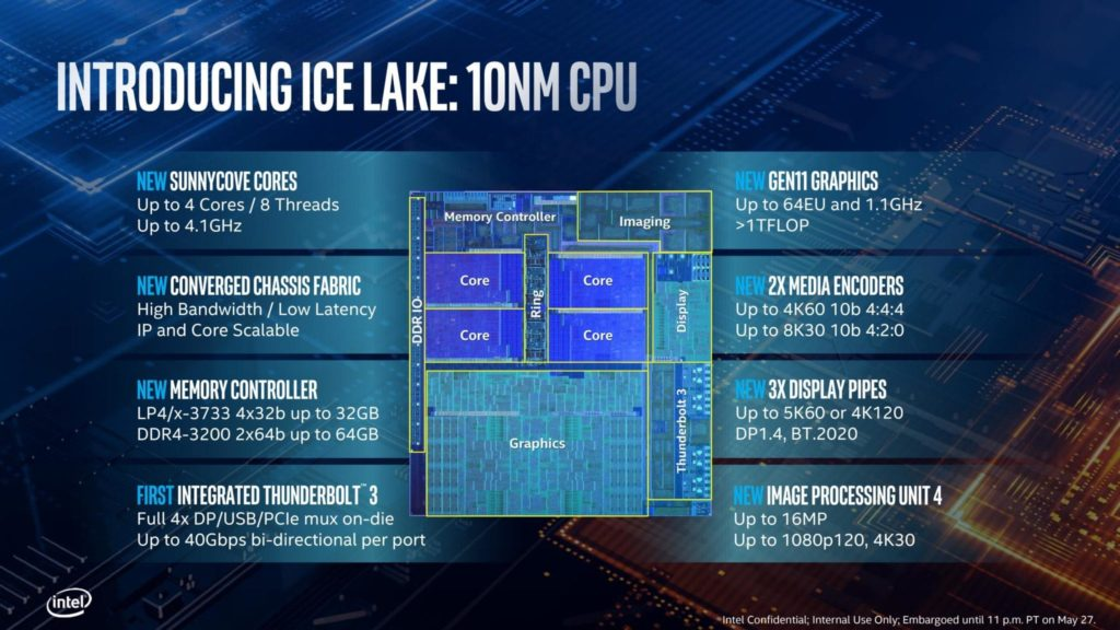 10nm Intel Ice Lake CPUs