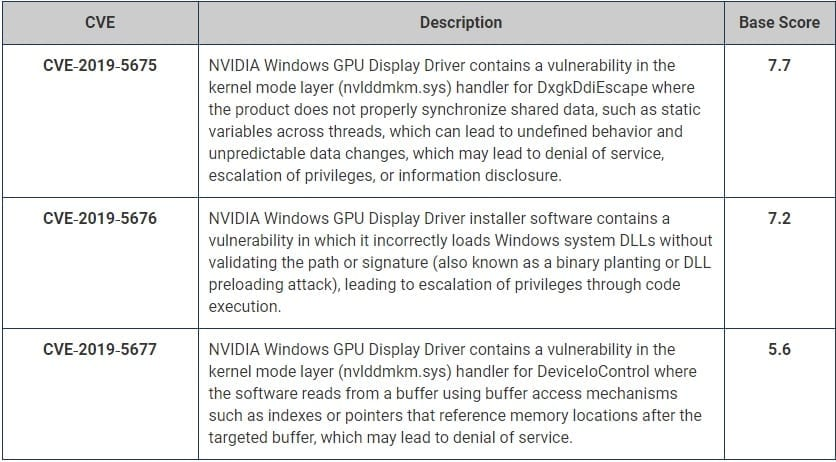 Nvidia software issues patched