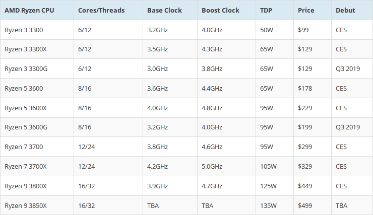 12 Core/24 Thread AMD Ryzen 3000
