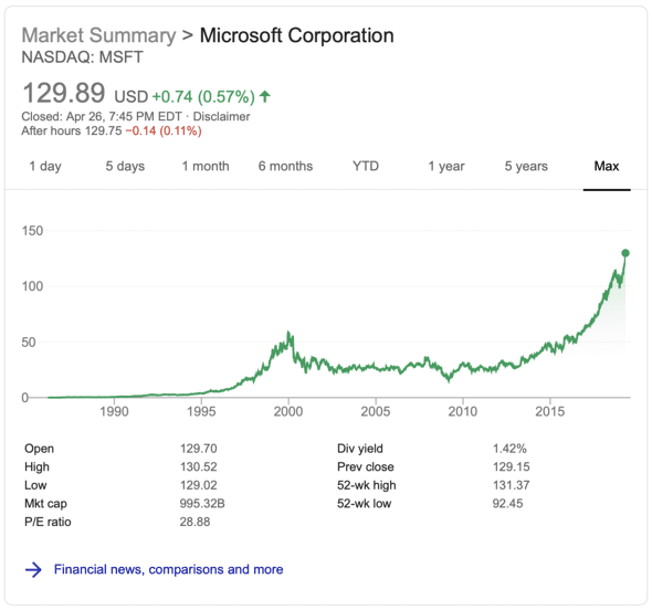 Microsoft Q3 2019 Earnings Graph over 30 years