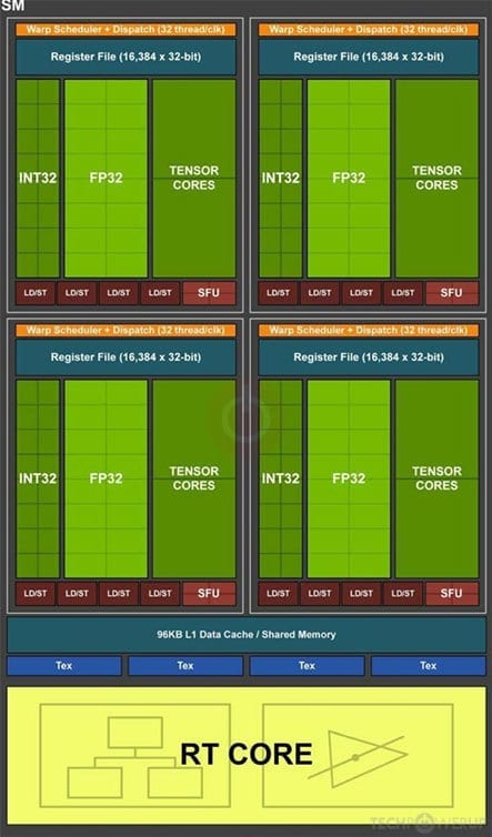Nvidia RTX Super Turing GPUs will have better Ray-Tracing Abilities, More RTCores, and Tensors