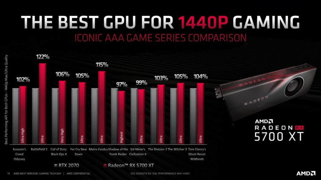 Is the RX 5700XT really 40 percent slower than the 2070 Super?