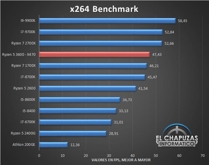 AMD Ryzen 5 3600 Review Surfaces: Hot on the Heels of the Intel Core i9-9900K (for just $200)