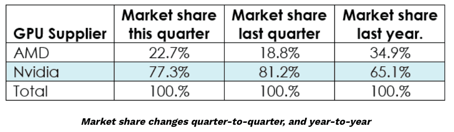 Courtesy of AMD, Add-in Boards Get a Boost In Market Share