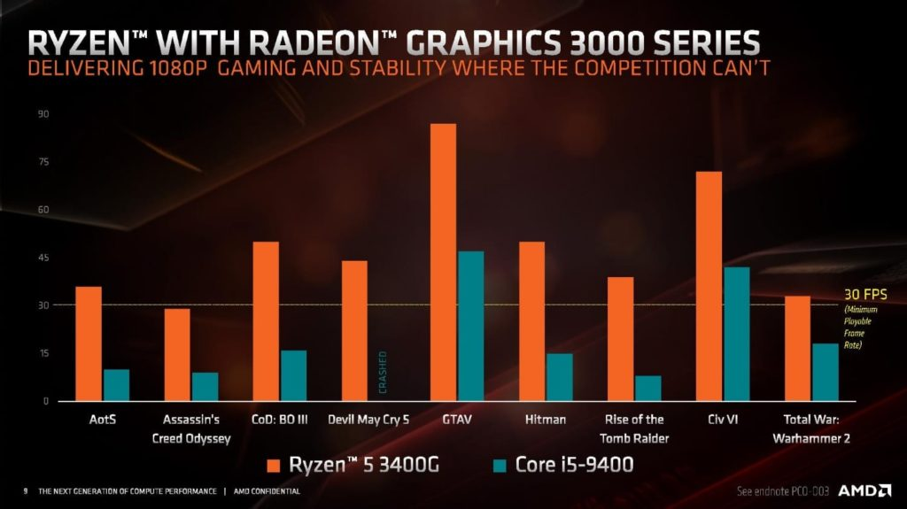 Intel lowers CPU prices by 15% to compete with Ryzen 3000