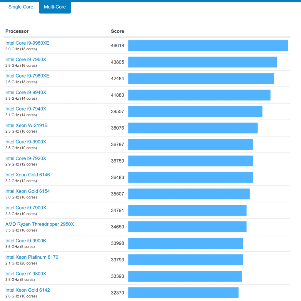AMD Ryzen 9 3950X with 61K points is the Fastest Processor on Geekbench, Destroys Intel's 18-Core i9-9980XE