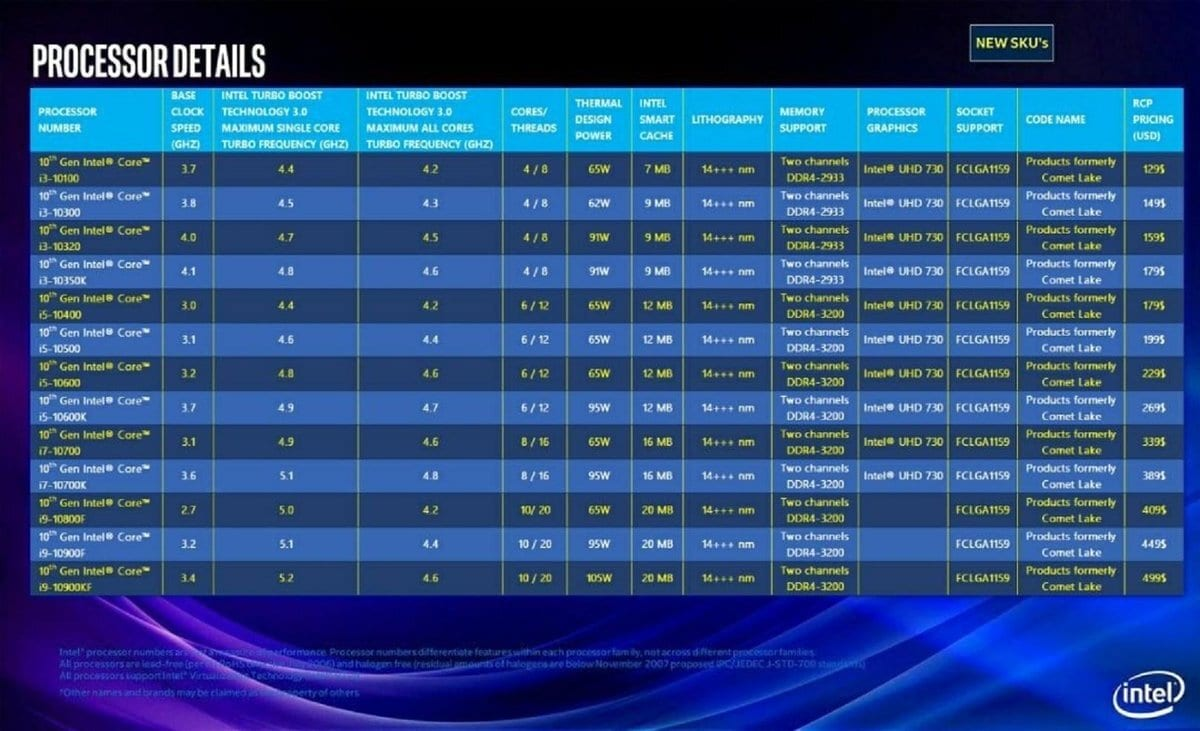 """10th Gen Intel Lineup based on """"Comet Lake"""" Allegedly Leaked: 5.2GHz, Up to 10 Cores @ $499"""