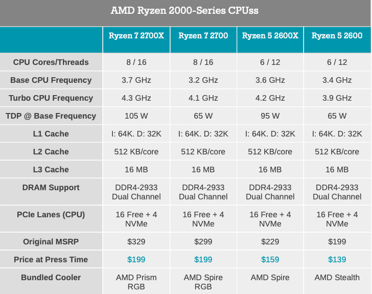 AMD Ryzen 7 2700X Currently Available For A Discount Of $129