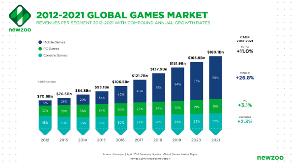 Weak outcomes await for the gaming market in the 2nd half of 2019