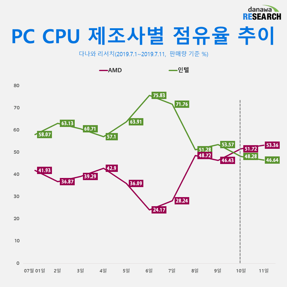 AMD CPU Share in Korea Doubles to 53% After Ryzen 3000 Launch, Intel Down to 46%