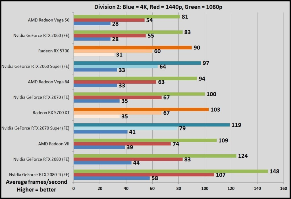 AMD Radeon RX 5700 Faster than the  RTX 2060 Super, RX 5700 XT Beats the RTX 2070