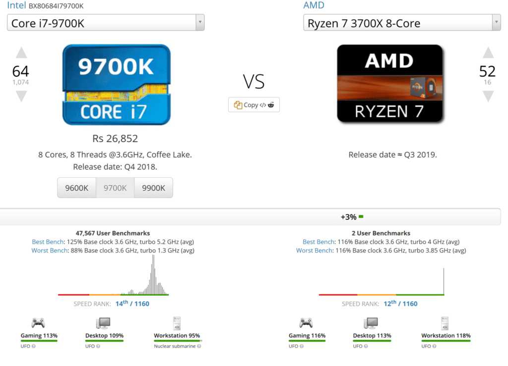 Ryzen 3000 CPUs on Par with Intel 9th Gen in Single-Threaded Tasks, Much faster in Multi-Core [Speculation]