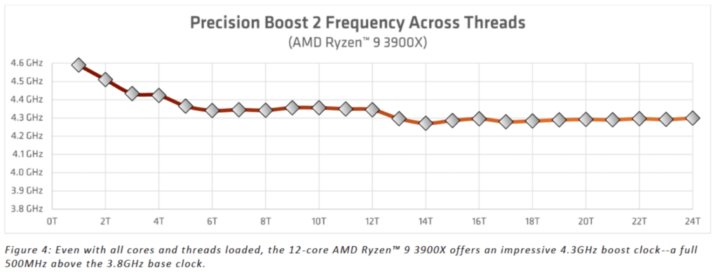 AMD Ryzen 3000 CPUs: Precision Boost 2, PB Overdrive and AutoOC Explained