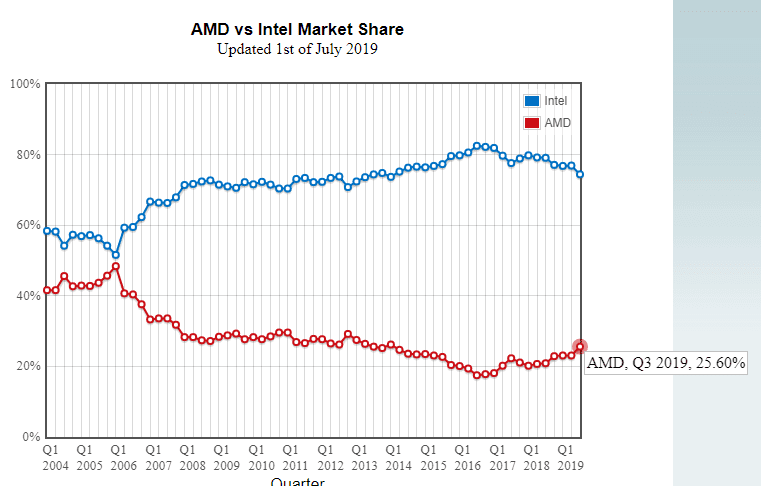 Intel Continues To Lose Cpu Market Share To Amd Ryzen Techquila