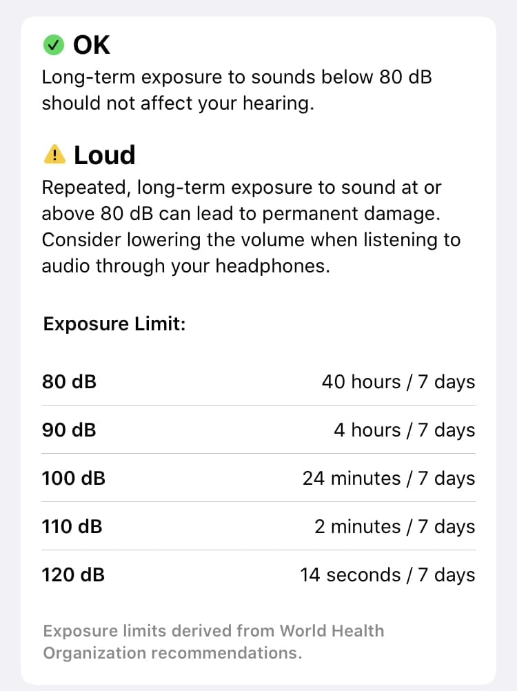 Hearing can be damaged by high sound levels. Data source: WHO via Apple Health App.