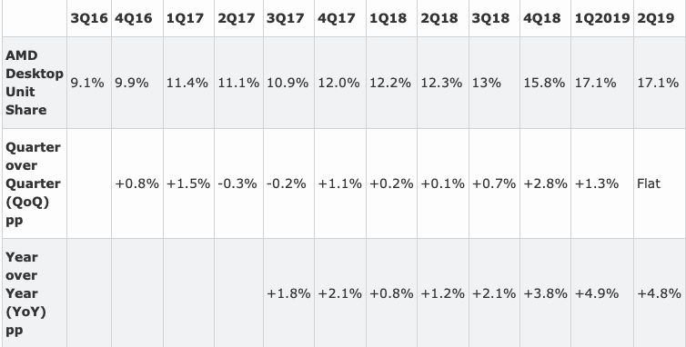 AMD's CPU Market Share at 18% at the End of Q2 2019, Massive gains expected Courtesy of Ryzen 3000