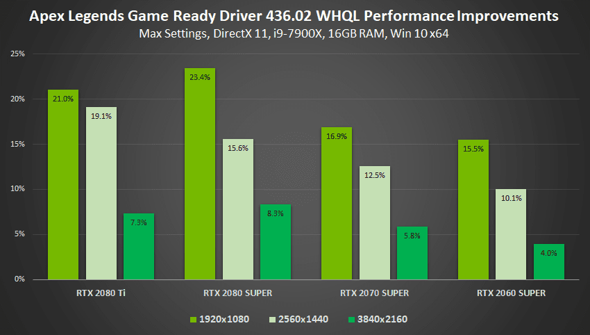 Nvidia GameReady Driver Boosts Performance by 23%, Adds Integer Scaling, RAS Alternative & Low Latency Mode