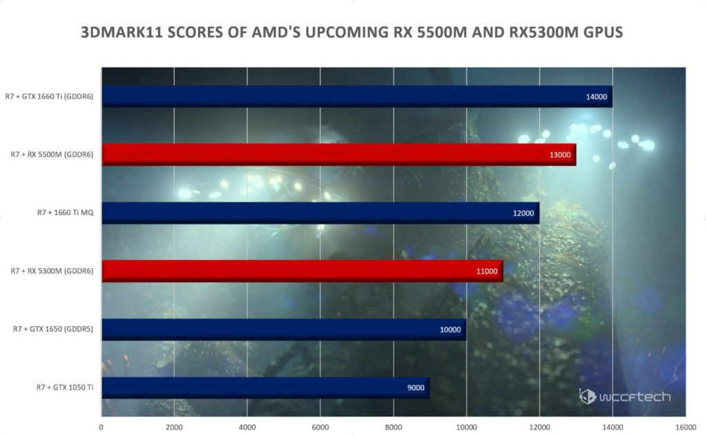 RX 5500M and 5300M benchmarks