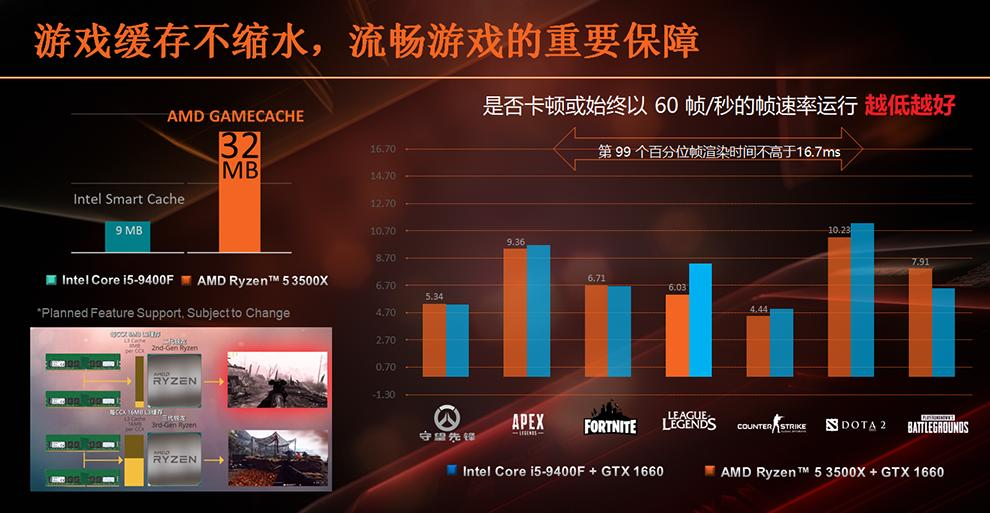 Chinese Outlet Reviews the AMD Ryzen 5 3500X: Faster than the Intel Core i5-9400F