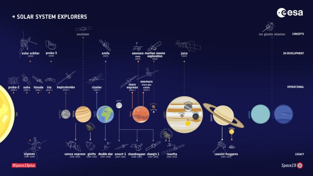 Our Solar System, it is rare to see Interstellar Objects here.