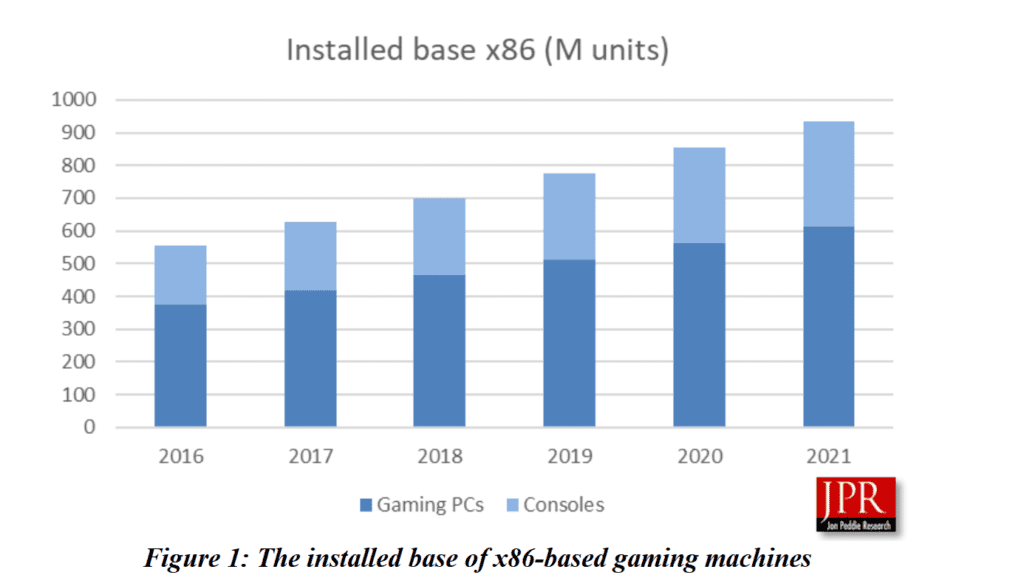 NVIDIA Rules in the PC Gaming Market but thanks to Consoles, AMD Manages to Lead with 51% of Global GPUs or Almost Half a Billion