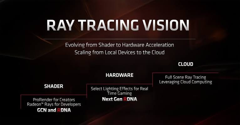 AMD Drivers have had Ray-Tracing Support since July