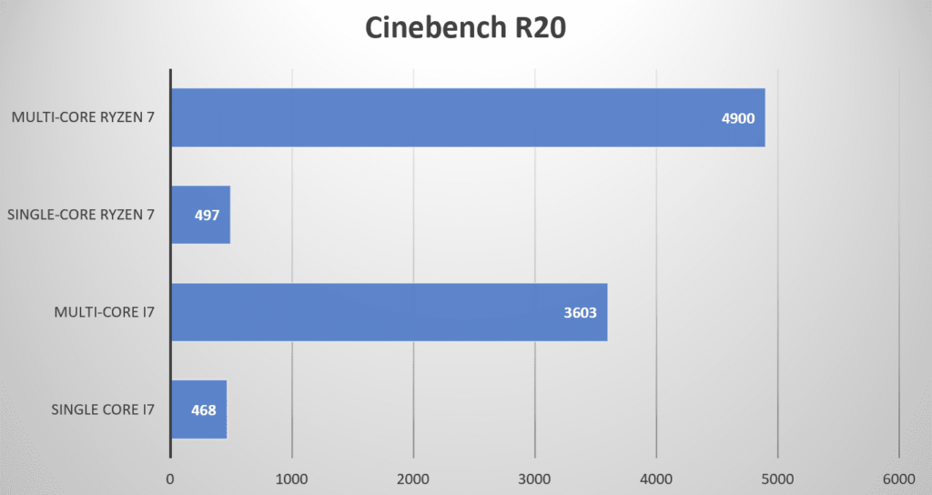 AMD Ryzen 7 3700X vs Intel Core i7-9700K: Which is the Best Gaming CPU?