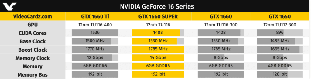 NVIDIA GeForce GTX 1660 SUPER Rumored To Launch This Week
