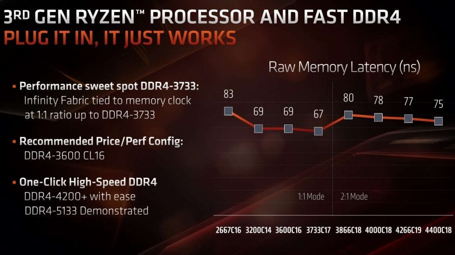 AMD Ryzen 7 3700X: Evaluating the Impact of Memory Speed on Gaming Performance