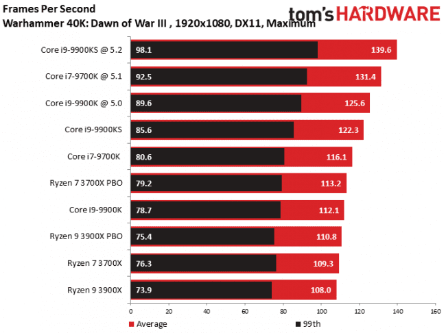 Intel Core i9-9900KS Performance Analysis: Just How Special is 5GHz?