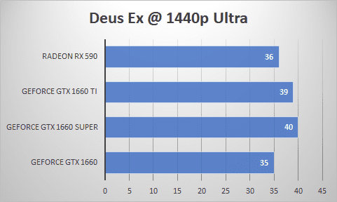 Zotac GeForce GTX 1660 Super 6GB GDDR6 Review: Super Comes to GTX