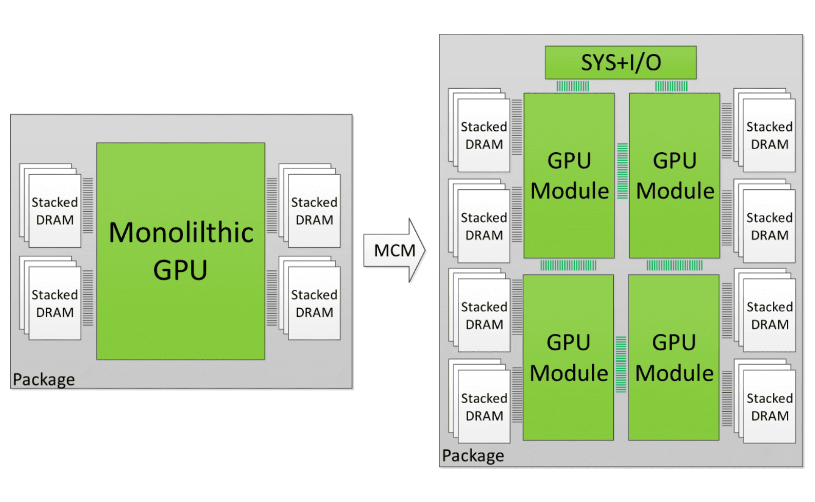 NVIDIA Might Move to an MCM (Similar to AMD's Ryzen Chiplet) Design with Next-Gen Hopper Graphics Cards