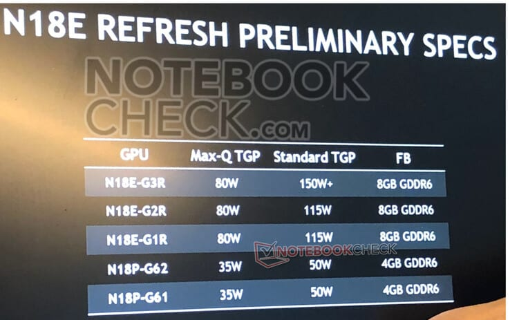 NVIDIA Prepping GeForce RTX Super Graphics Cards for Laptops, Launch in March 2020