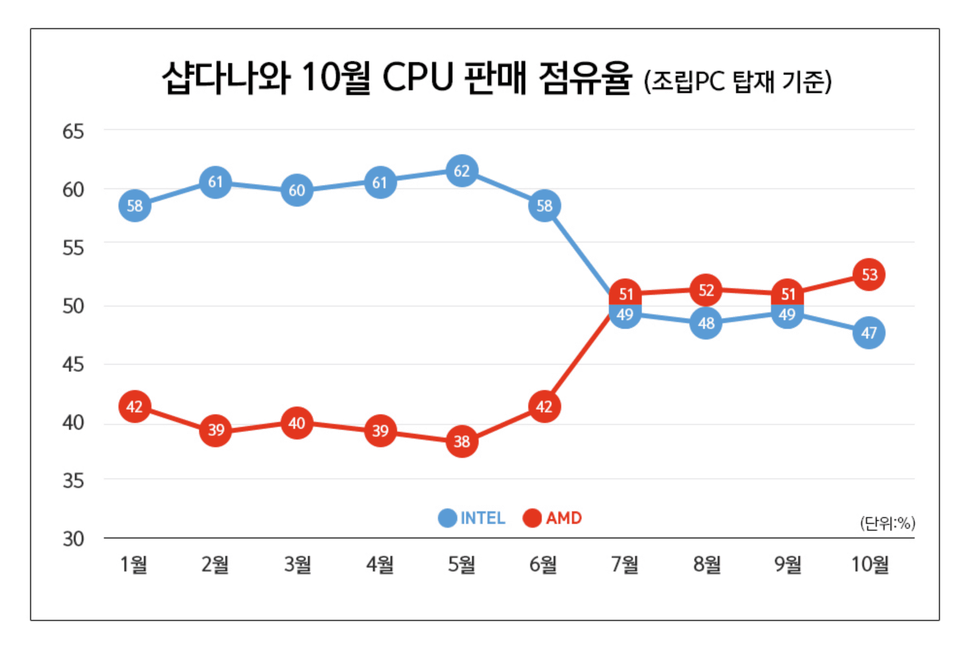 AMD Reaches All-time high 53 percent Market Share in South Korea