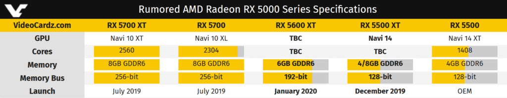 AMD Working on the Radeon RX 5500 XT and 5600 XT