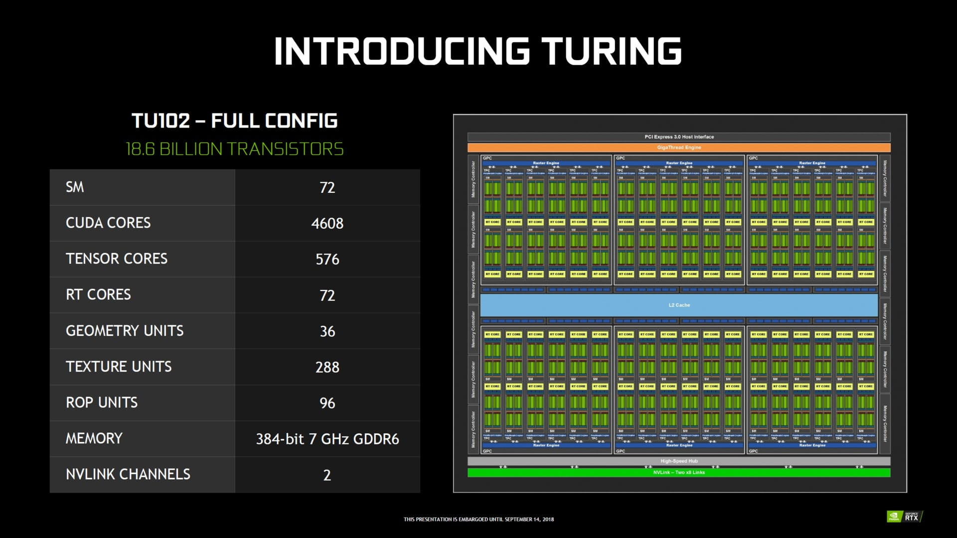 NVIDIA GeForce RTX 2080 Ti vs GeForce GTX 1080 Ti: Turing vs Pascal Flagship