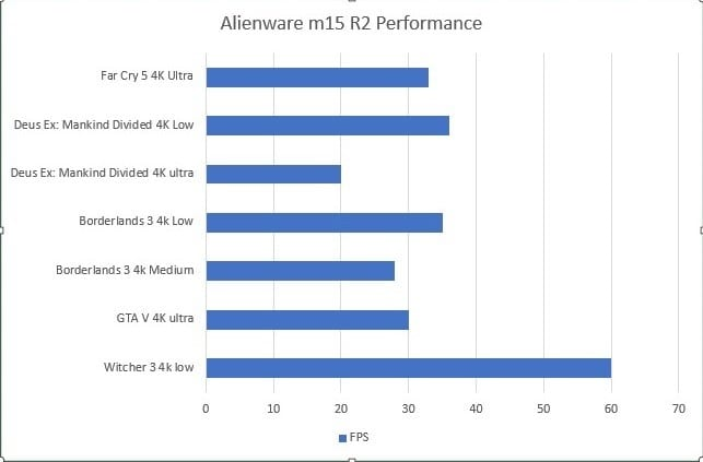 Alienware m15 R2 Gaming Benchmarks at 4K