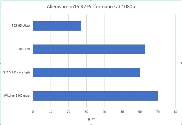 Alienware m15 R2 Gaming Benchmarks at 1080p