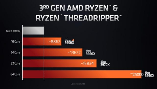 AMD 3990X performance