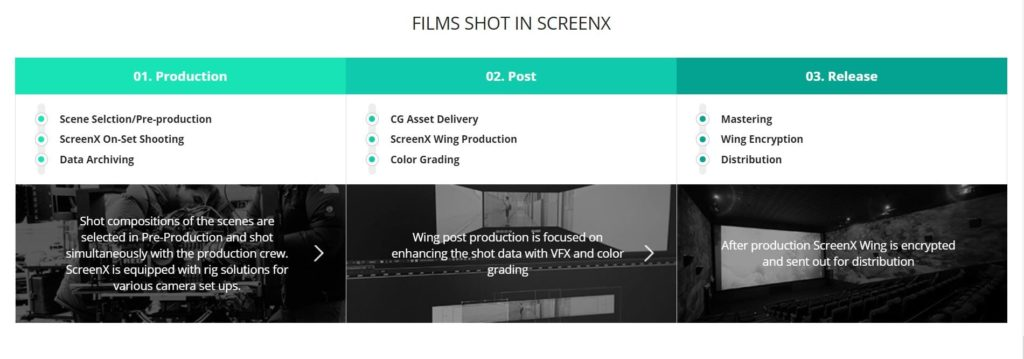 Films Shot in ScreenX format