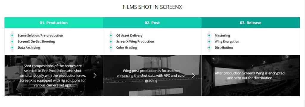 Films Shot in ScreenX format