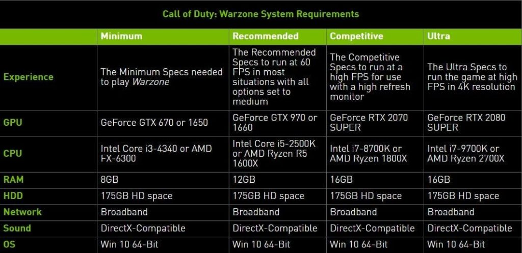 Call of Duty Warzone PC System Requirements