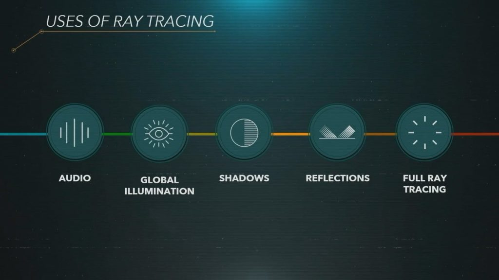 Uses of raytracing in PS5