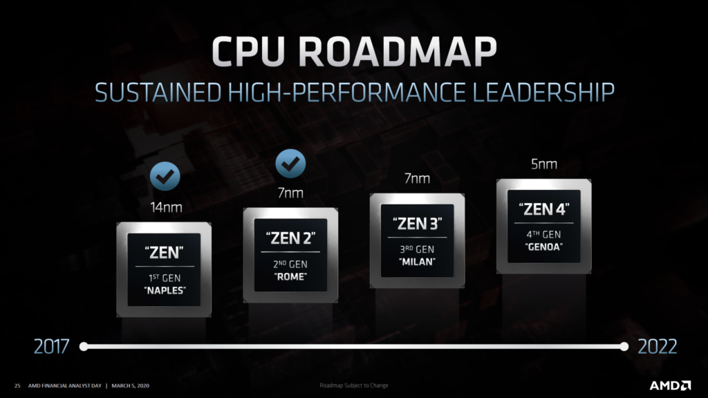 AMD Set to Utilize TSMC 5nm Node For Zen 3 Based Ryzen 4000 Series